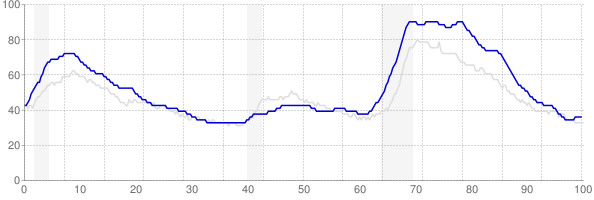 Rhode Island monthly unemployment rate chart from 1990 to January 2018